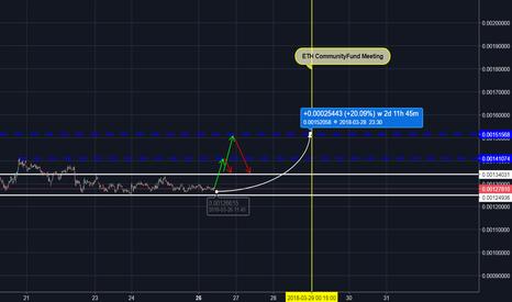 OMGBTC: OMG/BTC - 20% w 3 dni ?