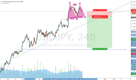 USDJPY: USDJPY DOUBEL TOP