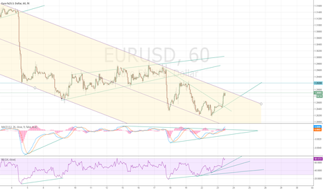 EURUSD: A continuation of the trend