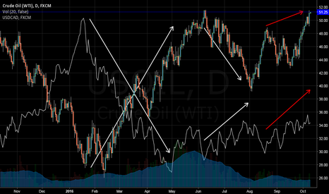 USOIL: OIL and USDCAD Divergence