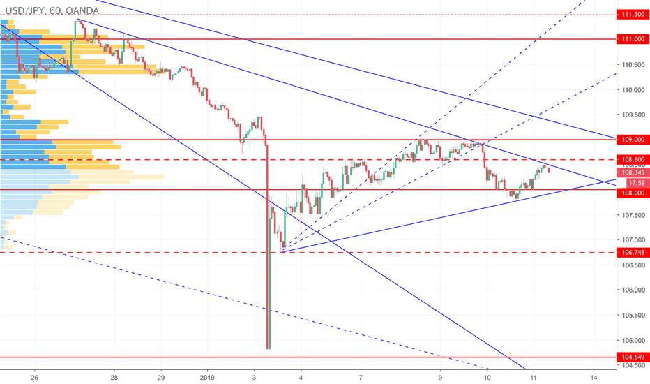 USDJPY: ドル円は大きな下落後の調整続くも徐々に均衡を形成か