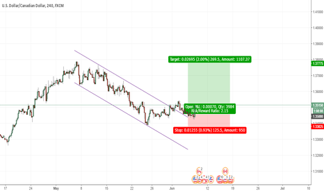 USDCAD: USDCAD Down Trend Channel Breakout