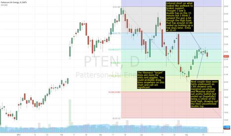 PTEN: PTEN pullback to broken support