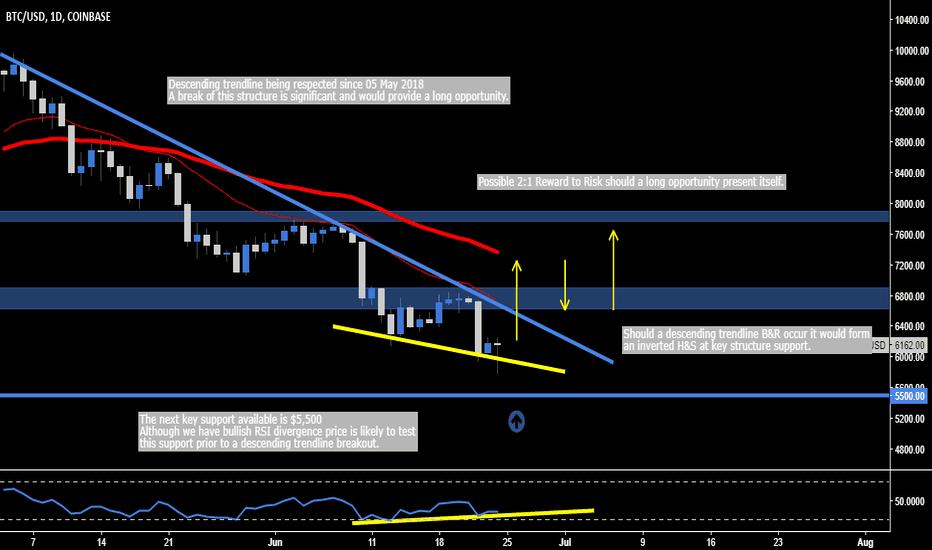BTCUSD: Bitcoin - Descending Trendline Breakout Opportunity