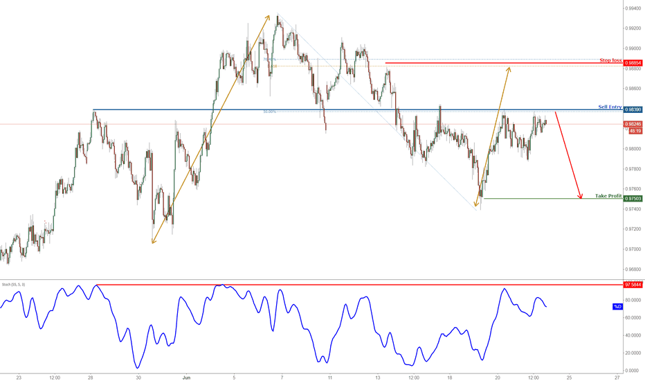 AUDCAD: AUDCAD Approaching Major Resistance, Prepare To Sell