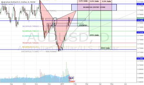 AUDUSD: AUD/USD Bearish Cypher