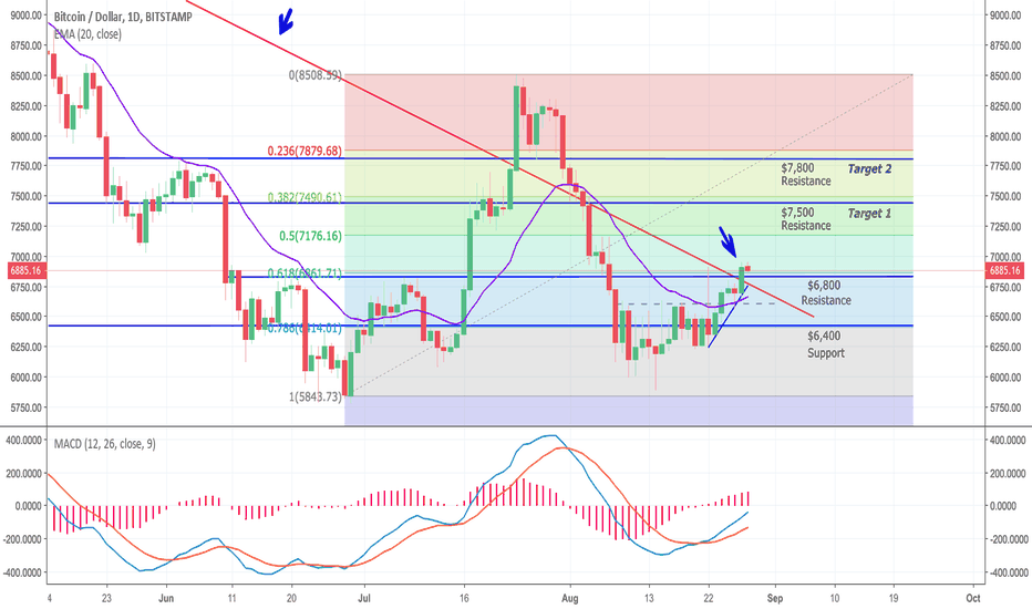 BTCUSD: The BTC price again broke out of the downtrend line