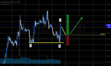 EURUSD: EUR/USD 2/618 trade idea