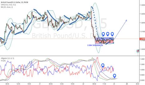 GBPUSD: GBPUSD Trend Change