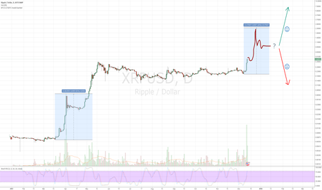 XRPUSD: Price projection for this XRP rally and future prospects