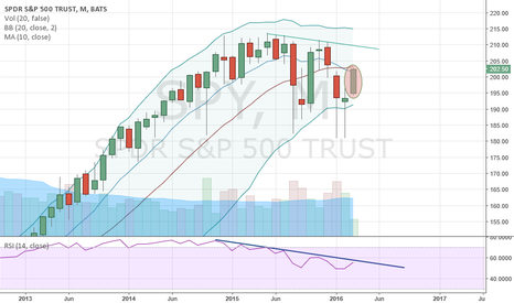 SPY: $SPY Monthly Make or Break March