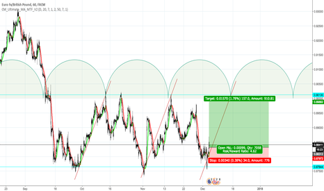 EURGBP: EURGBP - Long - Trend Moving sideways