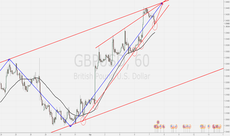 GBPUSD: gdpusd, looking for a short opportunity