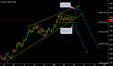 EURUSD: EURUSD Watch bottom for price action