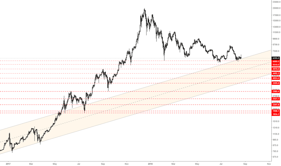 BTCUSD: Bitcoin - Nobody talking about that for real?