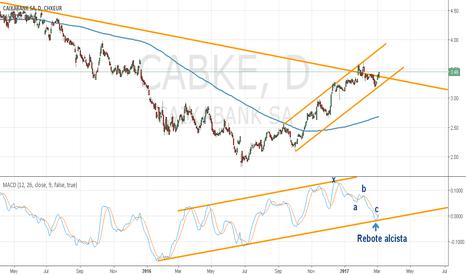 CABKE: CAIXABANK en Gráfico Diario 4H y 1H