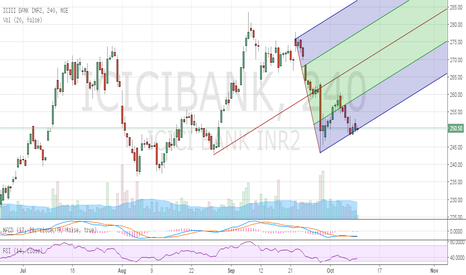 ICICIBANK: ICICI Bank Possible Buy Set Up