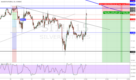 SI1!: Silver Jun17