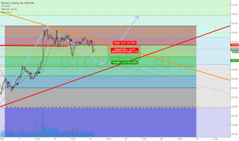 BTCUSD: Following inner downtrend in preparation for a larger bull run