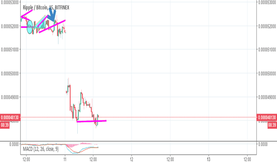 XRPBTC: Ripple Best Deal n Crypto  Double Bottom Reversal to 52k Sats