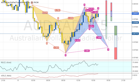 AUDCAD: AUDCAD 15M. Competion  Gartley bearish, potential BAT bullitsh
