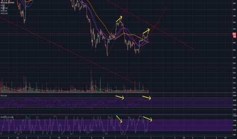 BTCUSD: DON'T BE FOOLED AGAIN....