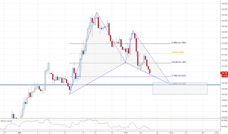 EURJPY: EURJPY / 4HR / BAT PATTERN