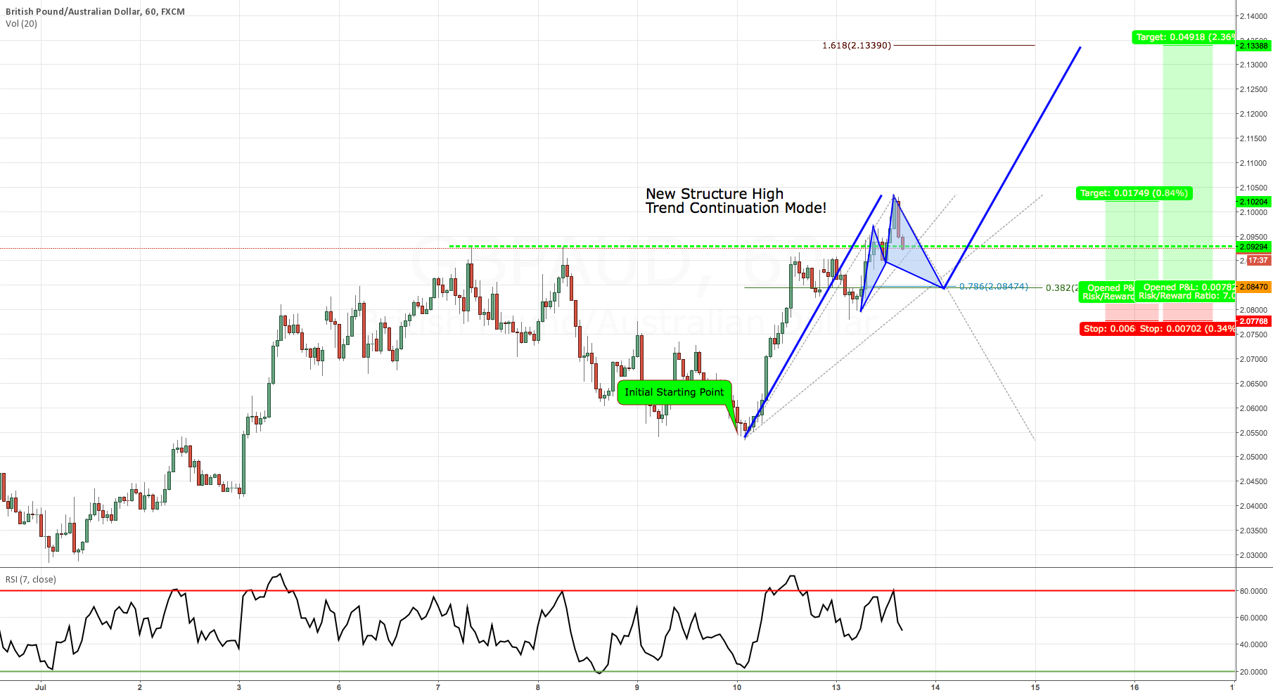 Trend Continuation: GBPAUD Outside return into Cypher Pattern.