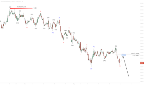 NZDCAD: $NZD/CAD 4 Hour Elliott Wave Analysis 5/30/2015
