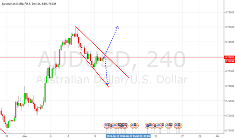 AUDUSD: REJECTION OF ''TRENDLINES'' AND ''BREAKOUTS""
