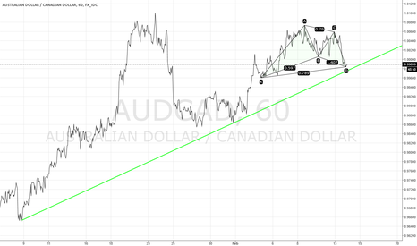 AUDCAD: Small is Beautiful