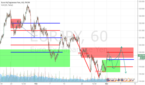 EURJPY: EURJPY SET UP (PLEASE USE YOUR OWN TRIGGER)