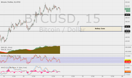 BTCUSD: Where I am looking to buy