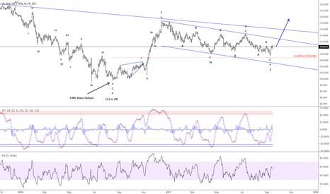 USDJPY: USD/JPY - Correction in wave 2 completed at 107.30