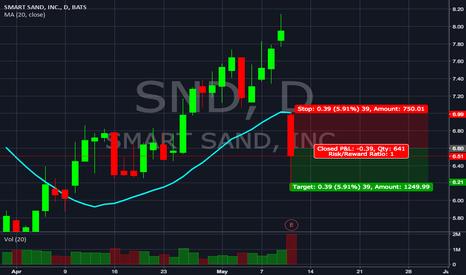 SND: $SND | Short Signal $6.60