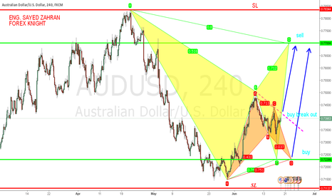 AUDUSD: next move for aud/ usd