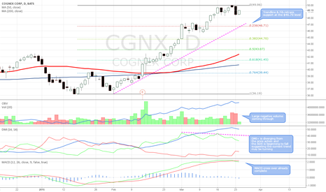 CGNX: ADX turning, DMI+ diverging, MACD cross and large negative vol