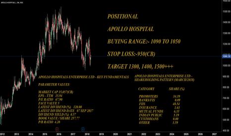 APOLLOHOSP: POSITIONAL  BUY APOLLO HOSPITAL...........