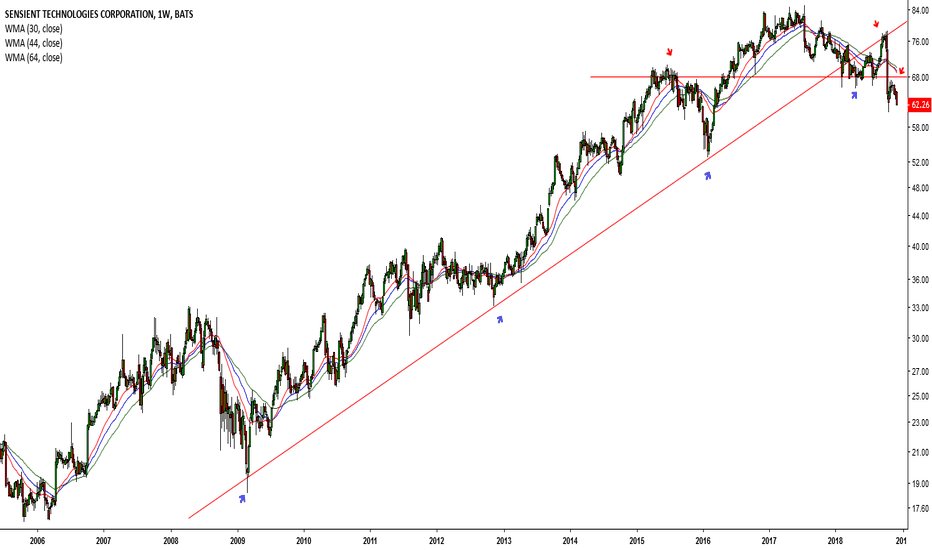 SXT: Dow drops once again # 52 (STX)