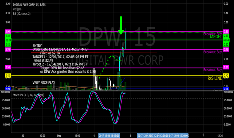 DPW: $DPW Play of the day recap, its still going too