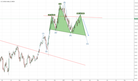 DXY: US Dollar Index HNS