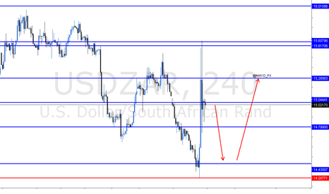 USDZAR: Short and Long