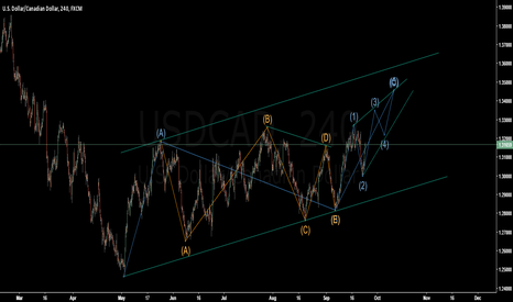 USDCAD: waiting that complex corrective pattern to unfold