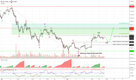 BTCUSD: Bitcoin #BTCUSD - in correction now, rally ahead anyway!