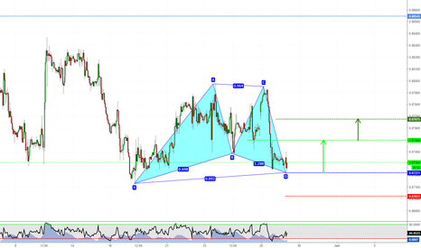 EURGBP: Gartley Pattern on EURGBP