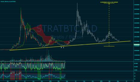 STRATBTC: Stratis ($STRAT) 10x Potential