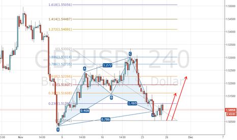 GBPUSD: Long GBP with Cypher