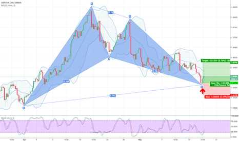 GBPCHF: 38.2% Retracement LONG GWAVE