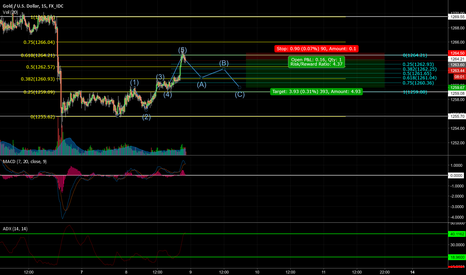XAUUSD: XAUUSD: Range trading in a slow market