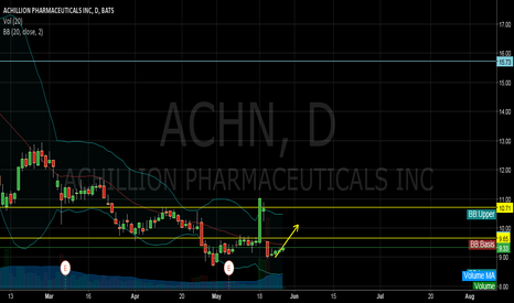 ACHN: ACHN is buy in short term